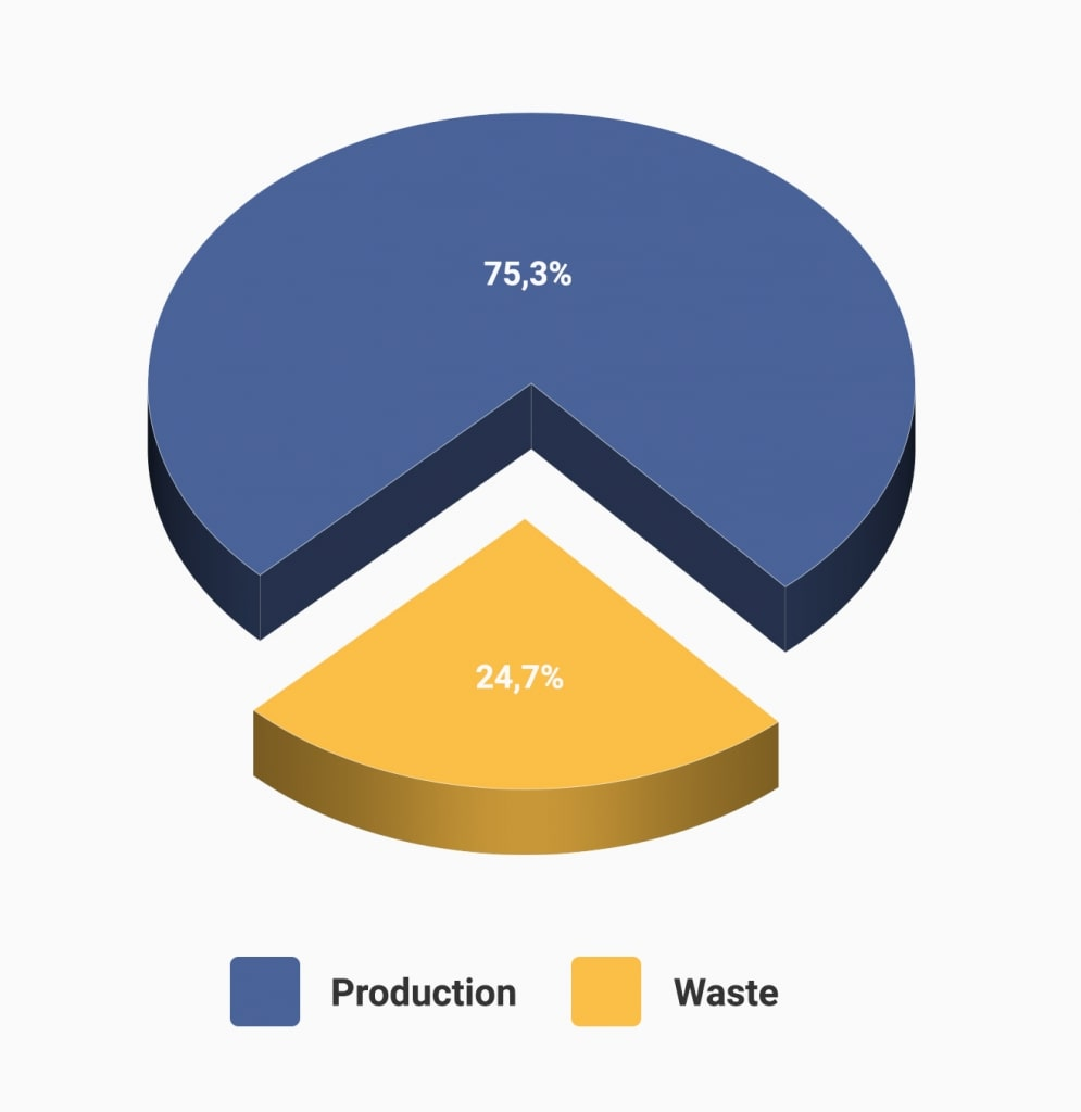 Circle diagram of waste management